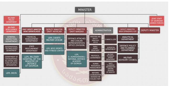 Chart-military-unit-in-Georgia چارت واحد نظامی در گرجستان
